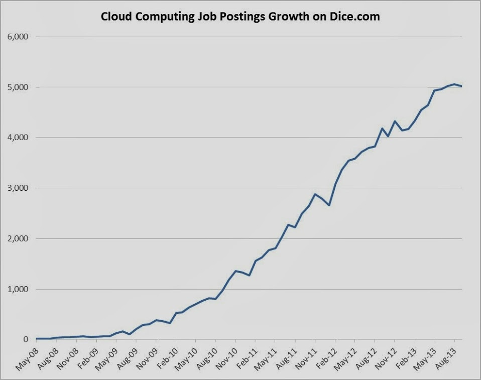 Cloud Computing Jobs Growth