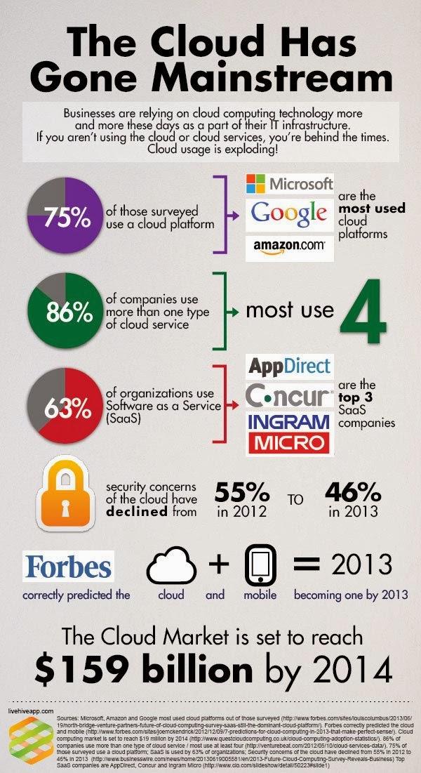 מחשוב הענן בליבה העסקית
